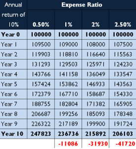 impact-of-expense-ratio-on-overall-return