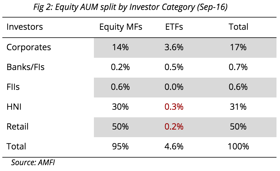 ETFs AUM for each investor type