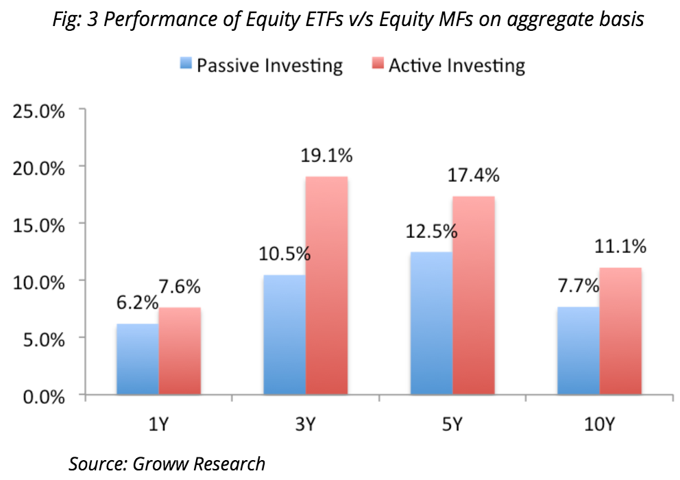 Time-wise performance active vs passive