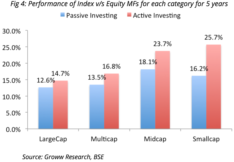 Category-wise perfromance of Active vs Passive