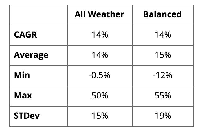 All Weather Portfolio - A Perfect Strategy By Ray Dalio - Groww