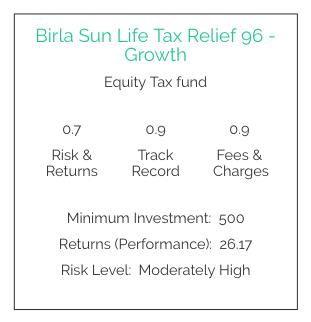 birla sun life tax relief 96