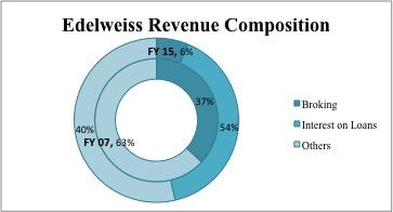 Edelweiss brokerage