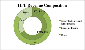 IIFL brokerage