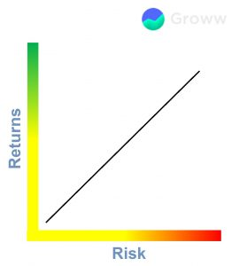 returns risks