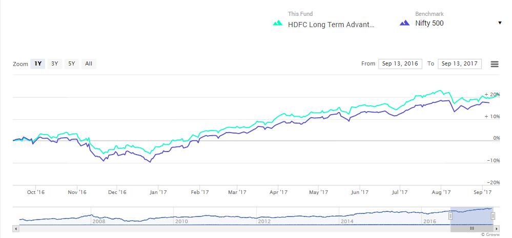 elss funds hdfc long term advantage