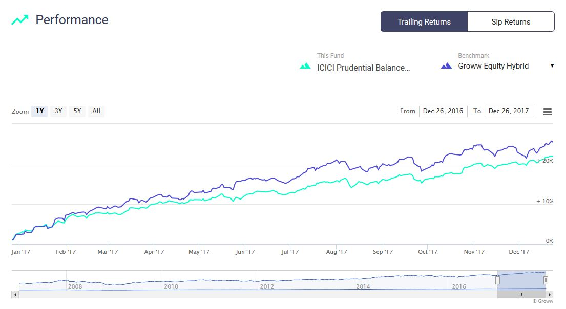 ICICI Prudential Balanced Advantage Fund 1 year performance