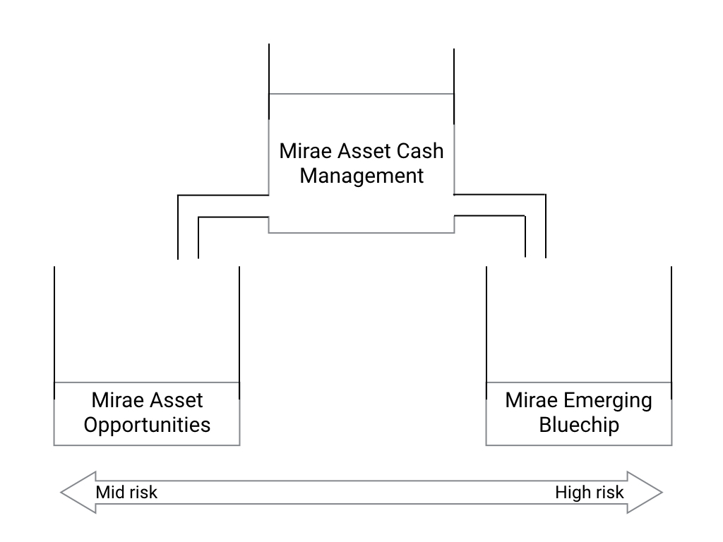 mirae asset stp funds