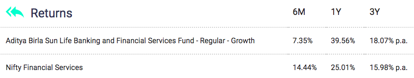 Aditya Birla Sun Life Banking and Financial Services Fund