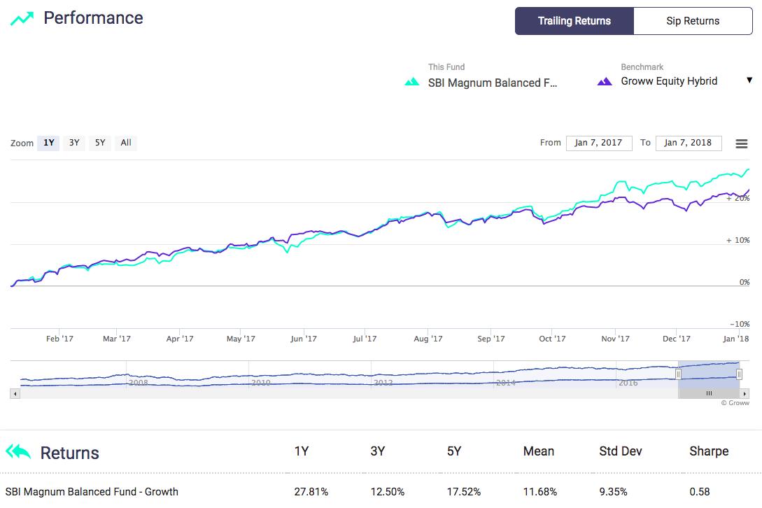 sbi magnum balanced fund
