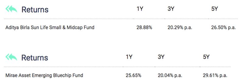 Returns of mid and small cap mutual funds