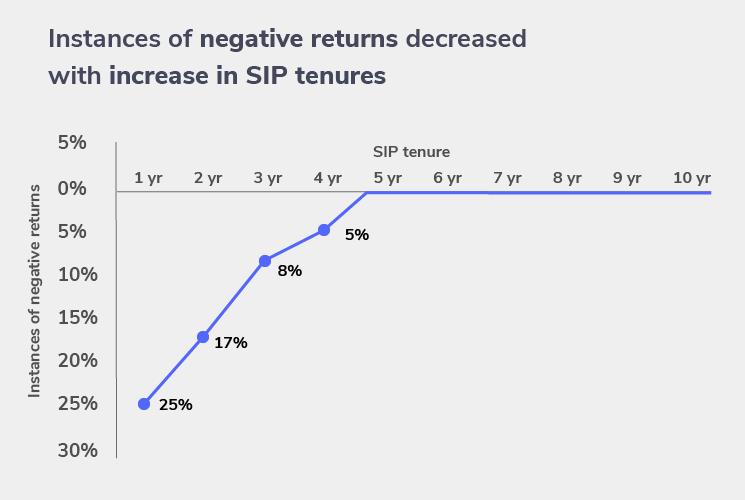 decrease in negative SIP returns