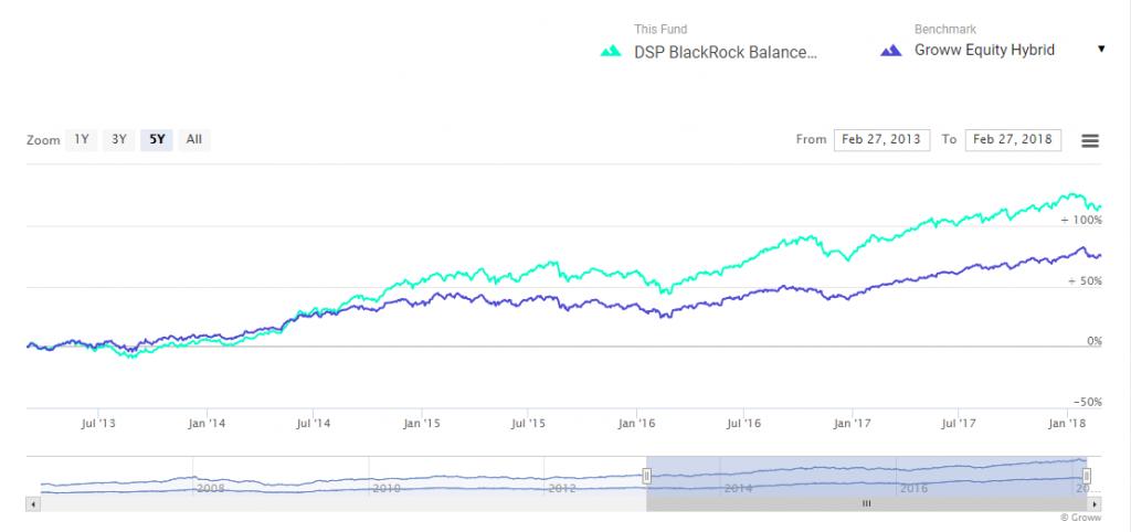 DSP BlackRock Balanced Fund