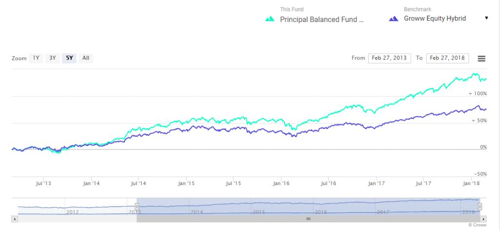 Principal Balanced Fund