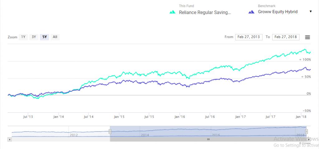 Reliance Regular Savings Fund Balanced
