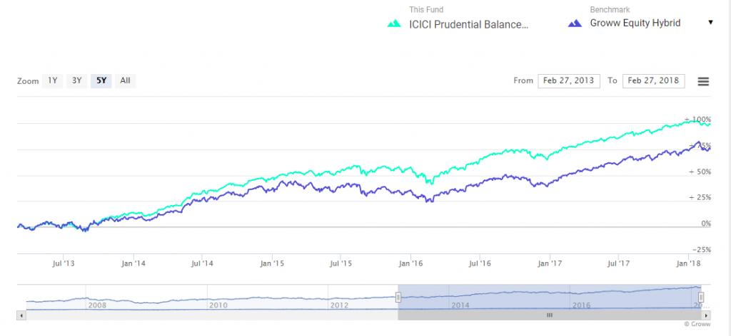 ICICI Prudential Balanced Advantage Fund