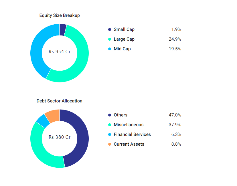 Holding - Parag Parikh Long Term Equity Fund