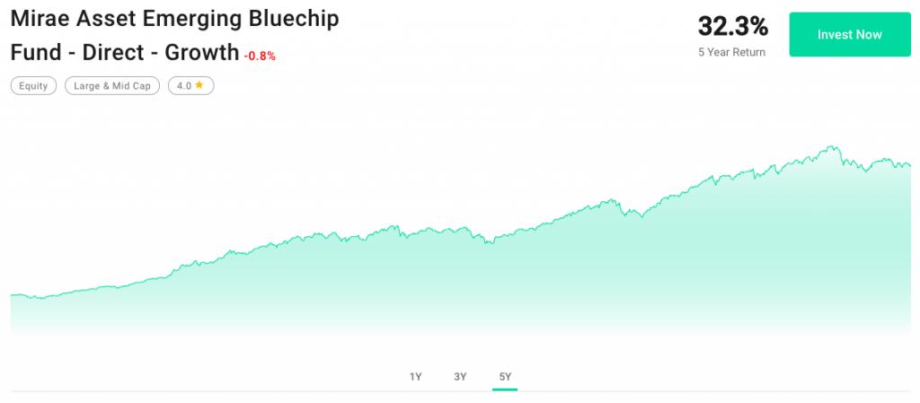 Mirae Asset Emerging Bluechip Fund - Performance over 5 year