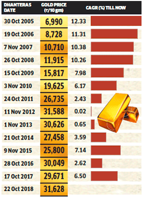 Source: Economic Times