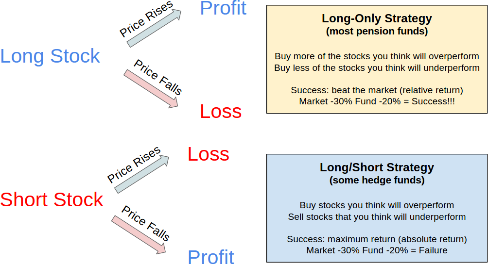 Shorting of stocks not good for long term investment