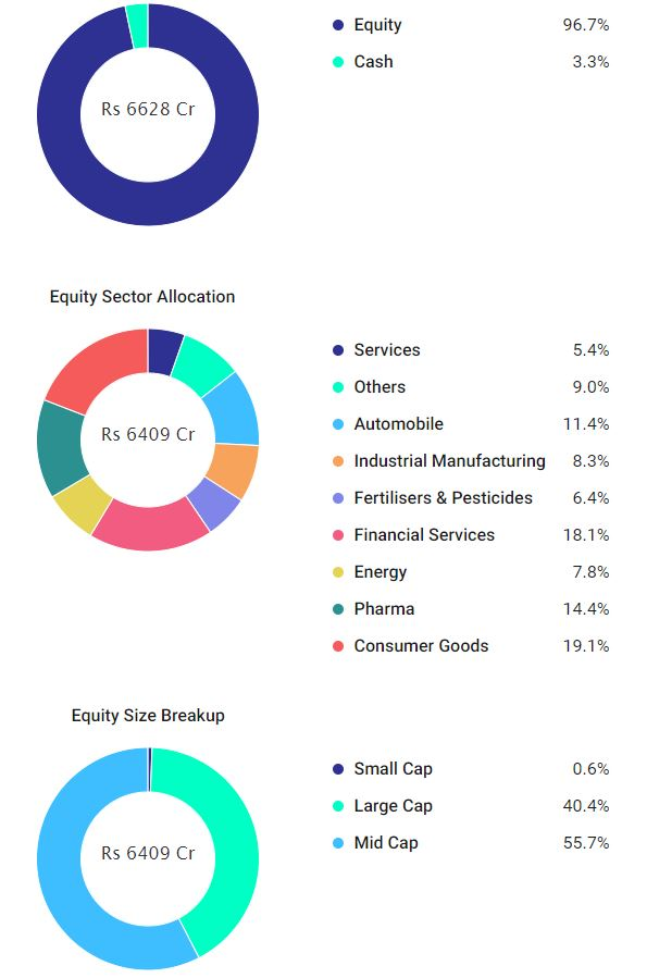Best ELSS Mutual Funds   Top Performing Tax Saving Funds to