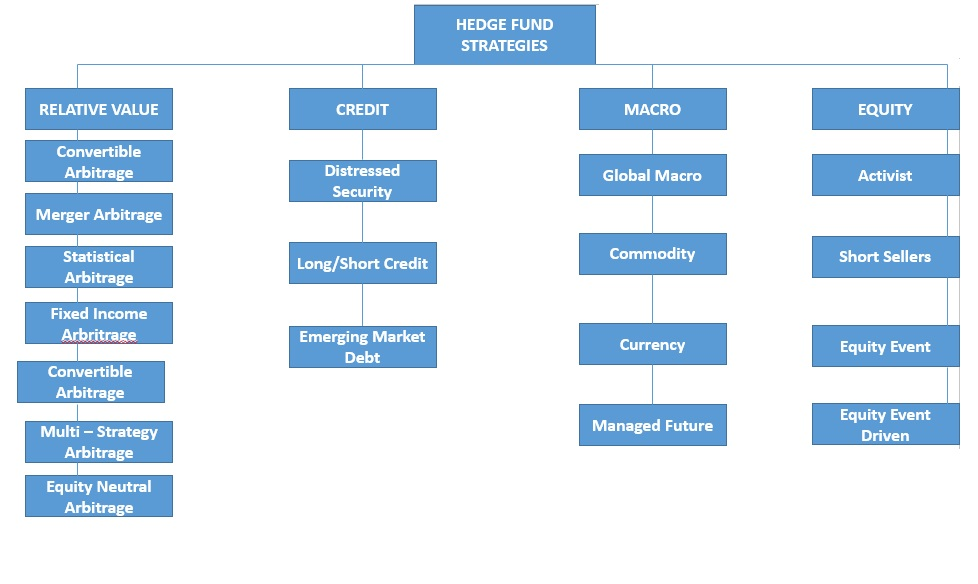 All you need to know about hedge funds