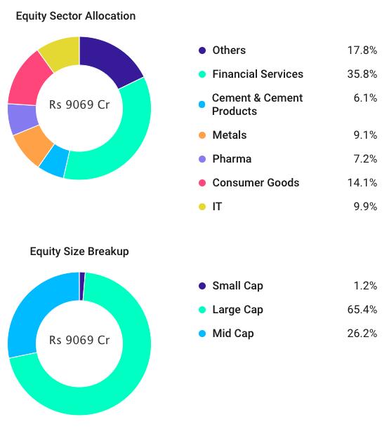 Aditya Birla Sun Life Equity Fund Holdings