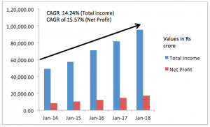 hdfc share cagr