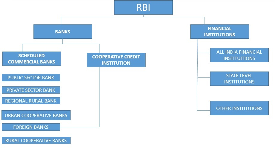Role of commercial banks in the economy
