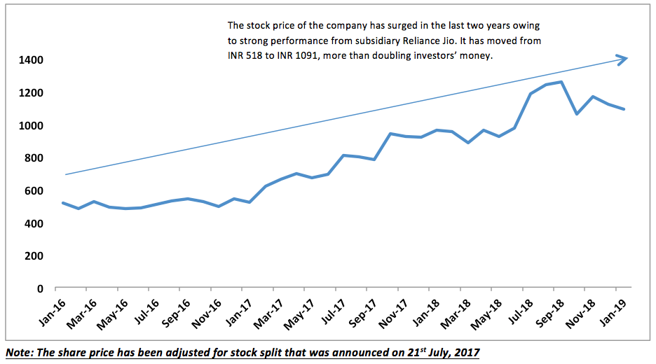 reliance share price ril