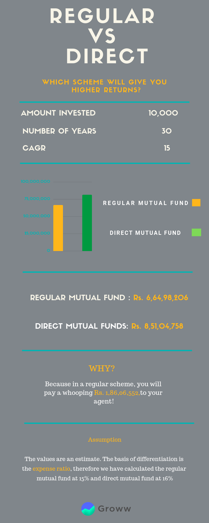 6 Best Direct Mutual Fund Platforms in India - Groww