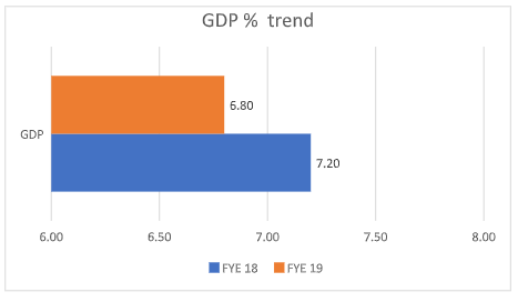 gdp-trend