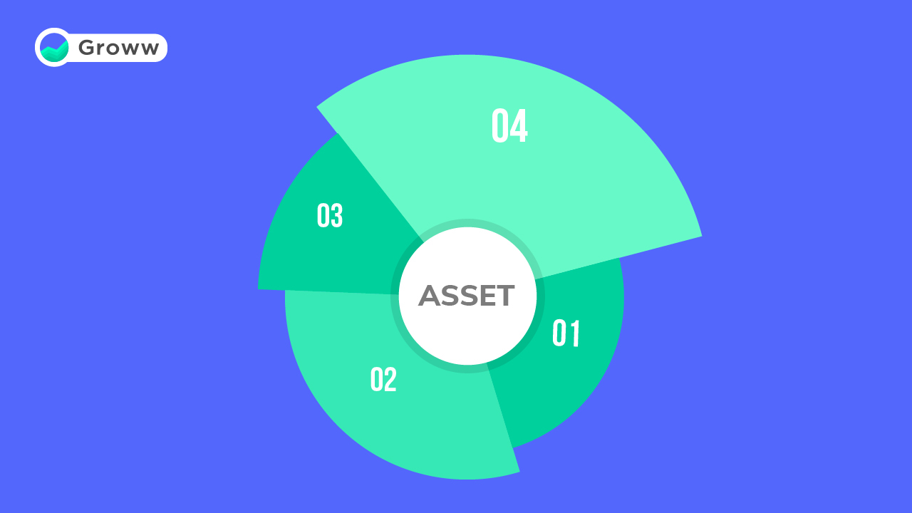 Beginner's Guide to Asset Allocation