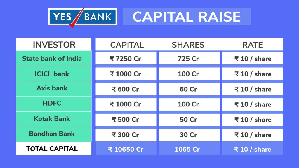 Yes bank shareholding pattern