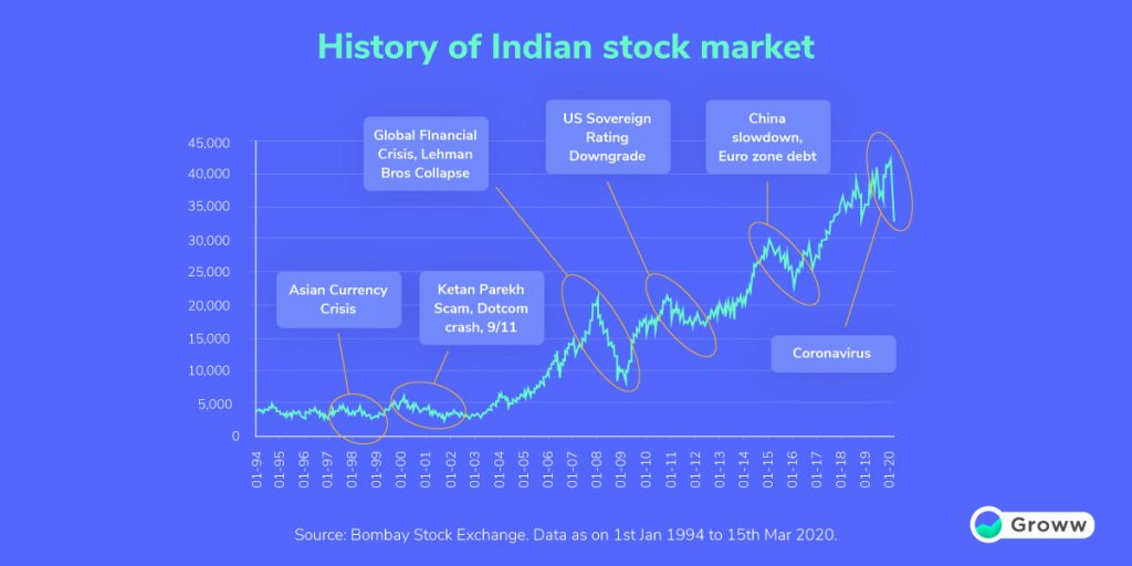 stock markets history